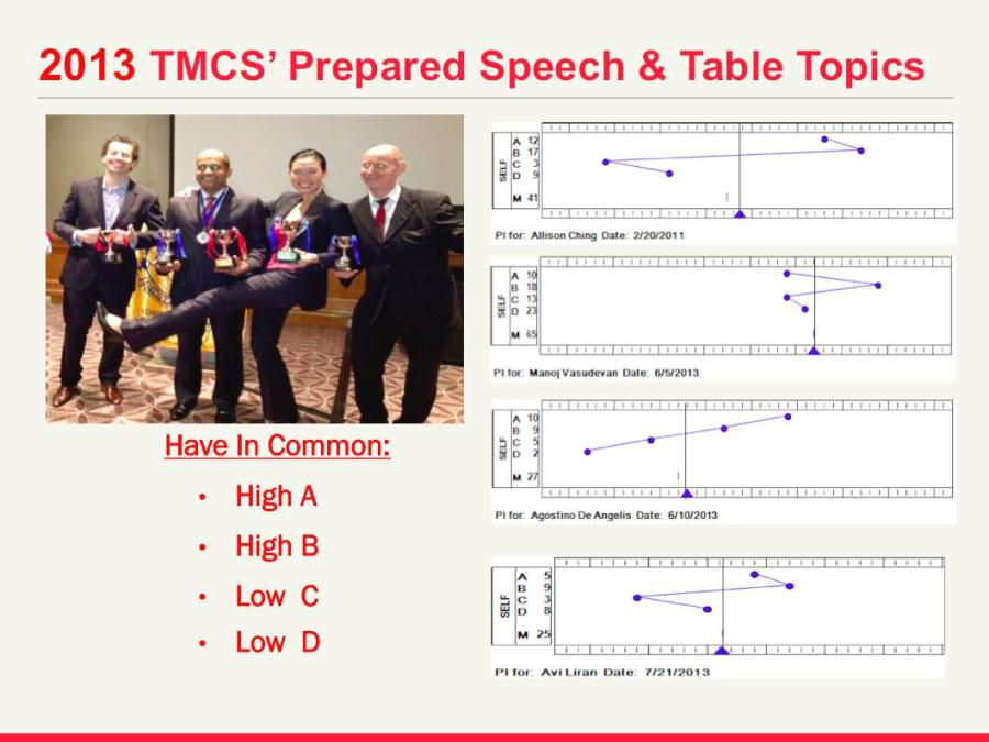 Additional Notes on Preparing and Delivering Impromptu Speeches
